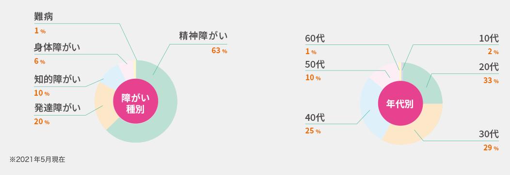 ココルポートの利用者の傾向